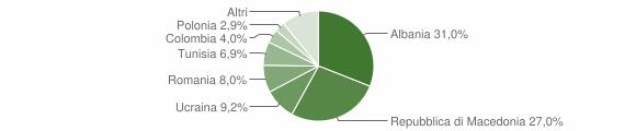 Grafico cittadinanza stranieri - Esanatoglia 2015