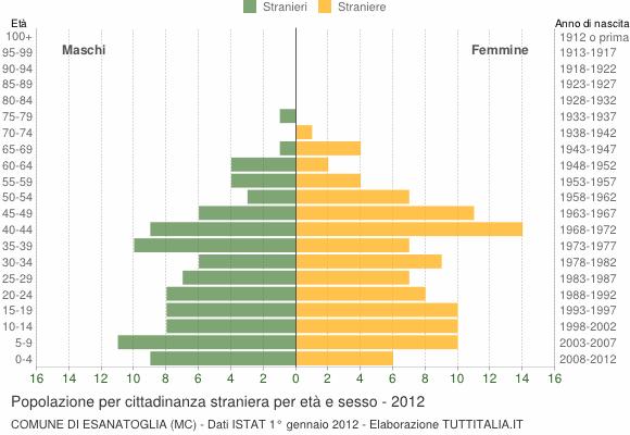 Grafico cittadini stranieri - Esanatoglia 2012