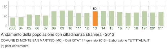 Grafico andamento popolazione stranieri Comune di Monte San Martino (MC)