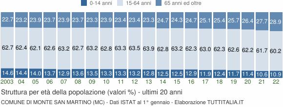 Grafico struttura della popolazione Comune di Monte San Martino (MC)
