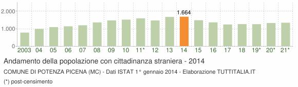 Grafico andamento popolazione stranieri Comune di Potenza Picena (MC)