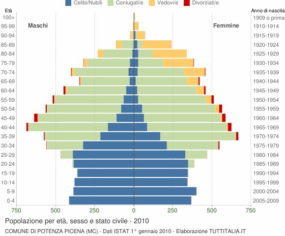 Grafico Popolazione per età, sesso e stato civile Comune di Potenza Picena (MC)