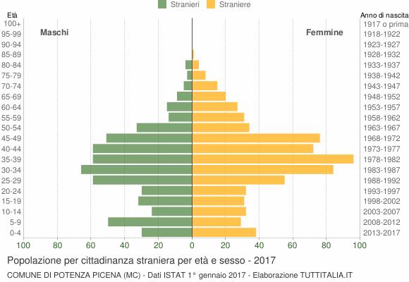Grafico cittadini stranieri - Potenza Picena 2017