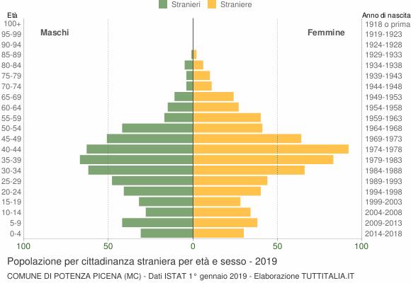 Grafico cittadini stranieri - Potenza Picena 2019