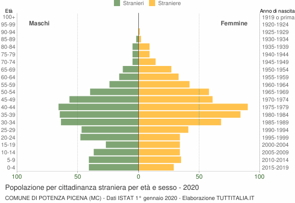Grafico cittadini stranieri - Potenza Picena 2020