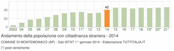 Grafico andamento popolazione stranieri Comune di Montemonaco (AP)