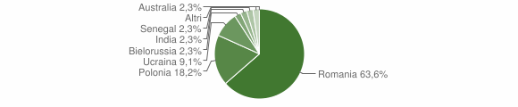 Grafico cittadinanza stranieri - Montemonaco 2019