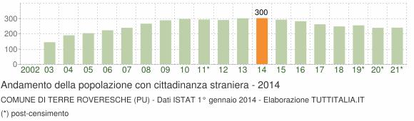 Grafico andamento popolazione stranieri Comune di Terre Roveresche (PU)