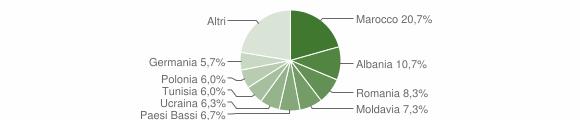 Grafico cittadinanza stranieri - Terre Roveresche 2014