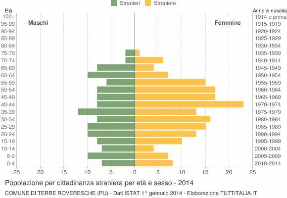 Grafico cittadini stranieri - Terre Roveresche 2014