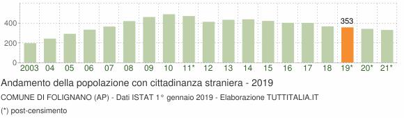 Grafico andamento popolazione stranieri Comune di Folignano (AP)