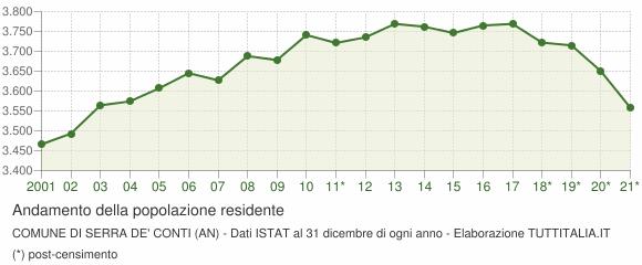 Andamento popolazione Comune di Serra de' Conti (AN)
