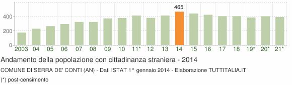 Grafico andamento popolazione stranieri Comune di Serra de' Conti (AN)