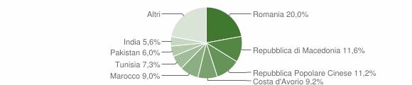 Grafico cittadinanza stranieri - Serra de' Conti 2014