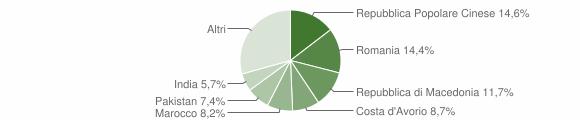 Grafico cittadinanza stranieri - Serra de' Conti 2018
