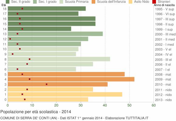 Grafico Popolazione in età scolastica - Serra de' Conti 2014