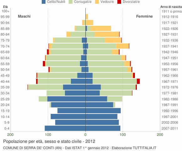 Grafico Popolazione per età, sesso e stato civile Comune di Serra de' Conti (AN)