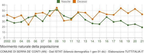 Grafico movimento naturale della popolazione Comune di Serra de' Conti (AN)