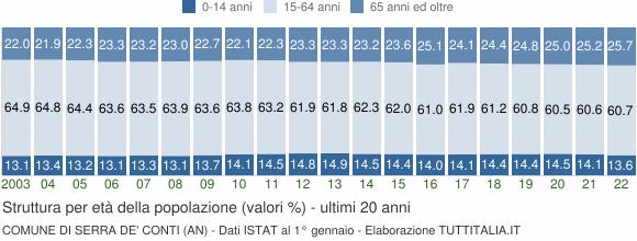 Grafico struttura della popolazione Comune di Serra de' Conti (AN)