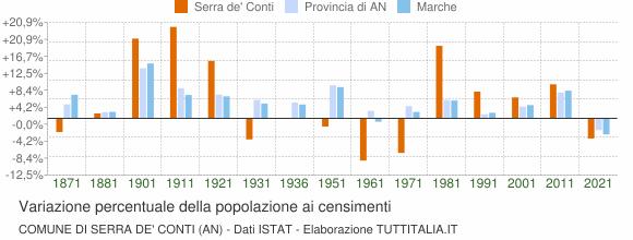 Grafico variazione percentuale della popolazione Comune di Serra de' Conti (AN)