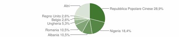 Grafico cittadinanza stranieri - Gagliole 2018