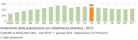 Grafico andamento popolazione stranieri Comune di Mogliano (MC)