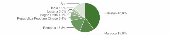 Grafico cittadinanza stranieri - Mogliano 2016