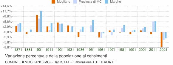 Grafico variazione percentuale della popolazione Comune di Mogliano (MC)