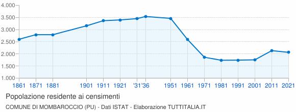 Grafico andamento storico popolazione Comune di Mombaroccio (PU)