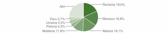Grafico cittadinanza stranieri - Mombaroccio 2019