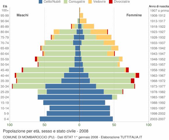 Grafico Popolazione per età, sesso e stato civile Comune di Mombaroccio (PU)
