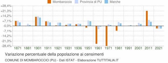 Grafico variazione percentuale della popolazione Comune di Mombaroccio (PU)