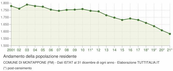 Andamento popolazione Comune di Montappone (FM)