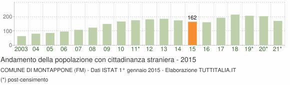 Grafico andamento popolazione stranieri Comune di Montappone (FM)