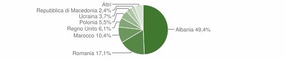 Grafico cittadinanza stranieri - Montappone 2010