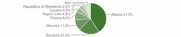 Grafico cittadinanza stranieri - Montappone 2012
