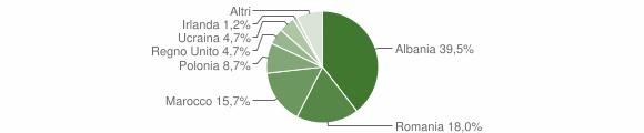 Grafico cittadinanza stranieri - Montappone 2014