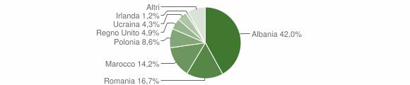 Grafico cittadinanza stranieri - Montappone 2015