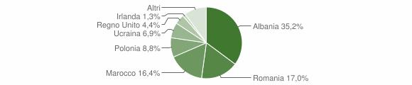 Grafico cittadinanza stranieri - Montappone 2016