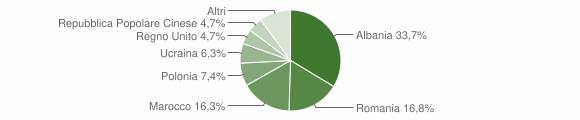 Grafico cittadinanza stranieri - Montappone 2017