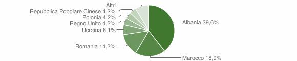 Grafico cittadinanza stranieri - Montappone 2018