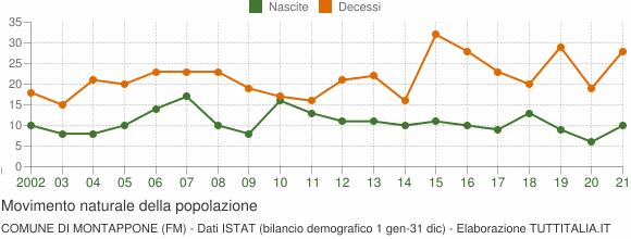 Grafico movimento naturale della popolazione Comune di Montappone (FM)