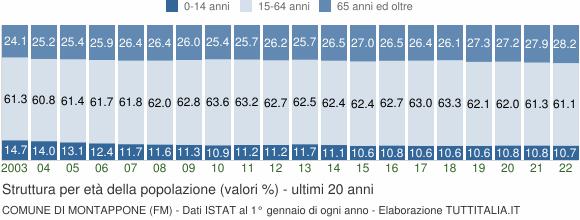 Grafico struttura della popolazione Comune di Montappone (FM)