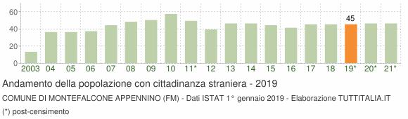 Grafico andamento popolazione stranieri Comune di Montefalcone Appennino (FM)