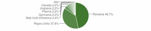 Grafico cittadinanza stranieri - Montefalcone Appennino 2018
