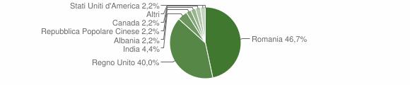 Grafico cittadinanza stranieri - Montefalcone Appennino 2019