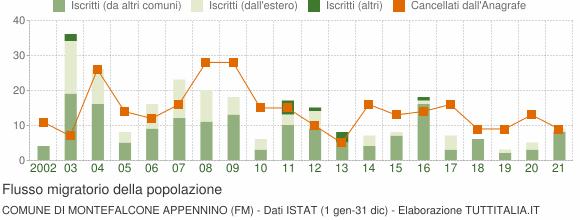 Flussi migratori della popolazione Comune di Montefalcone Appennino (FM)