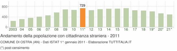 Grafico andamento popolazione stranieri Comune di Ostra (AN)