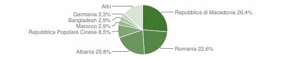 Grafico cittadinanza stranieri - Ostra 2009