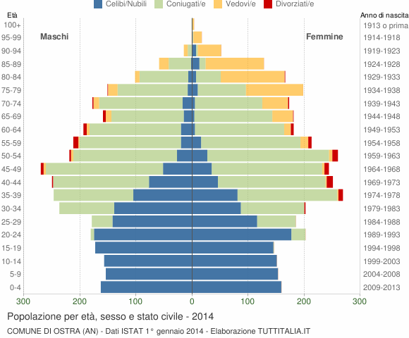 Grafico Popolazione per età, sesso e stato civile Comune di Ostra (AN)